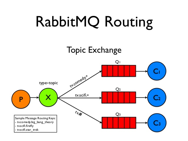 rabbitmq-fan
