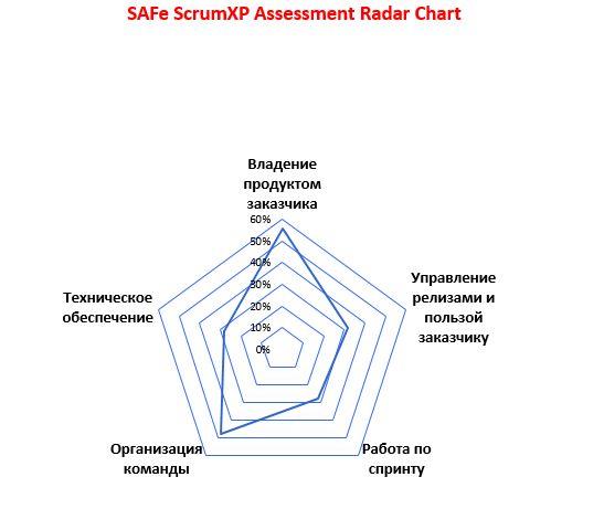 radarSAF